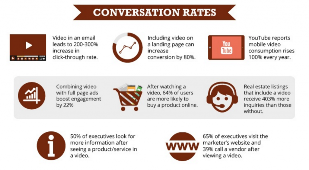 Hubspot Video Marketing Statistics.